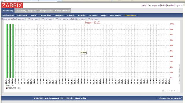 График SLA в Zabbix